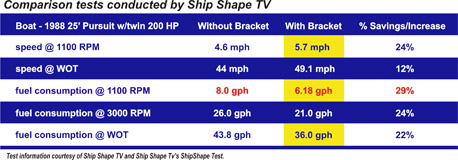 Armstrong Brackets Comparison Sheet by Shipshape TV